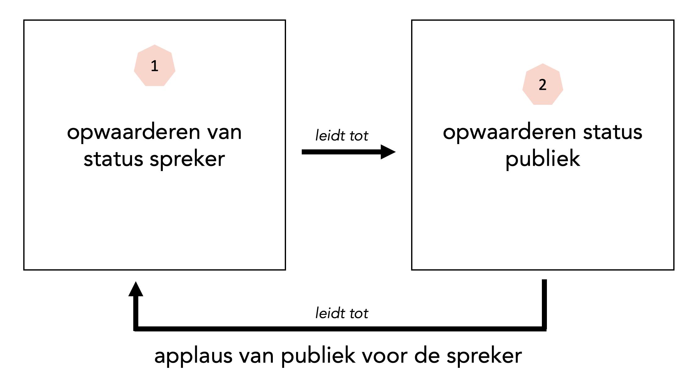fitch grafiek lat zien dat het opwaarderen van de spreker het publiek opwaardeert en dat applaus een versterkende factor is