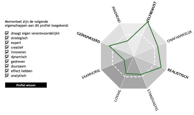 Fitch diagram die laat zien welke woorden mensen gebruiken op linkedin en wat voor profiel dat oplevert. De krachten zitten op zelfbewust, geïnspireerd en realistisch